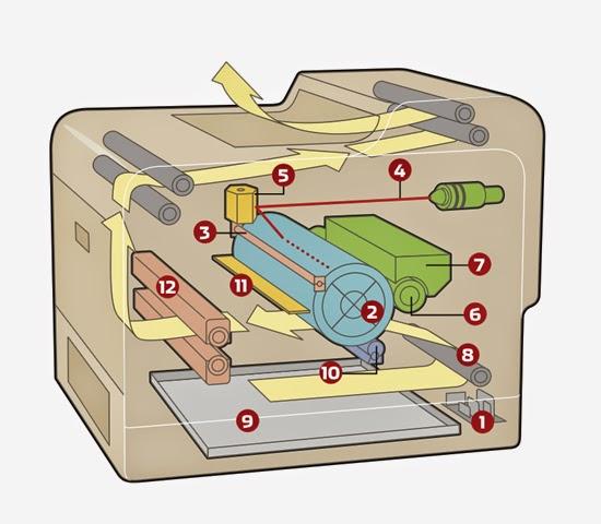 Prinsip Kerja Laser